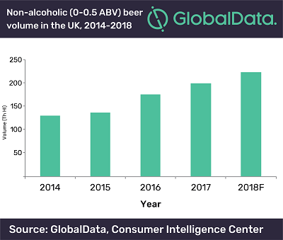 Millennials are driving the market for non-alcoholic beer in